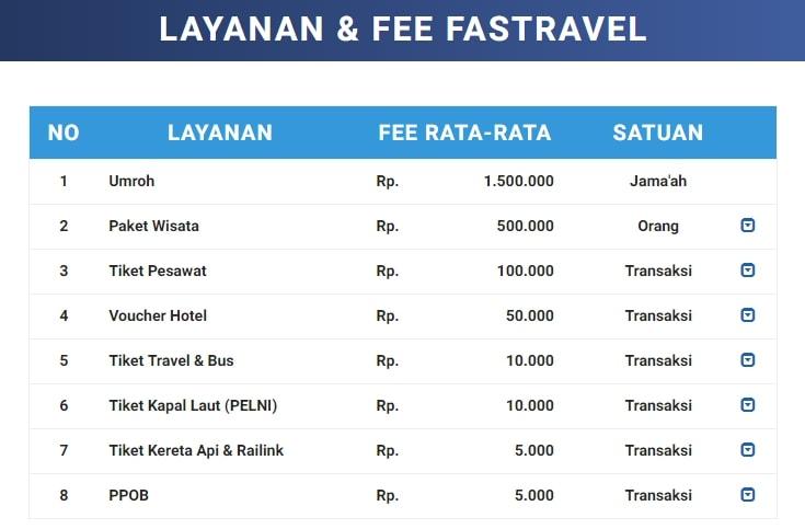 Layanan dan Fee Bisnis Travel Fastravel